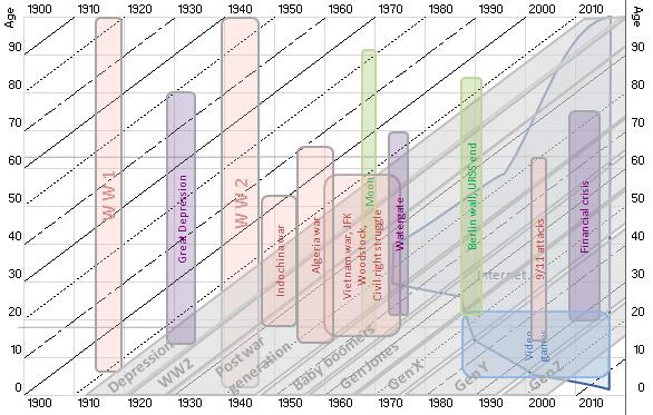 generation timeline