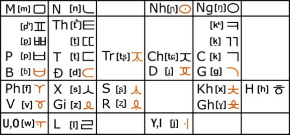 [Script] Alphabet coréanoïde pour vietnamien KoreoViet_Consonnants